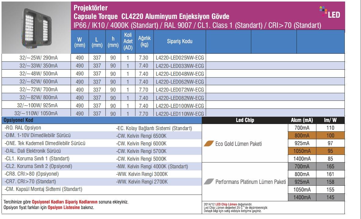 CL4220_urun_bilgisi
